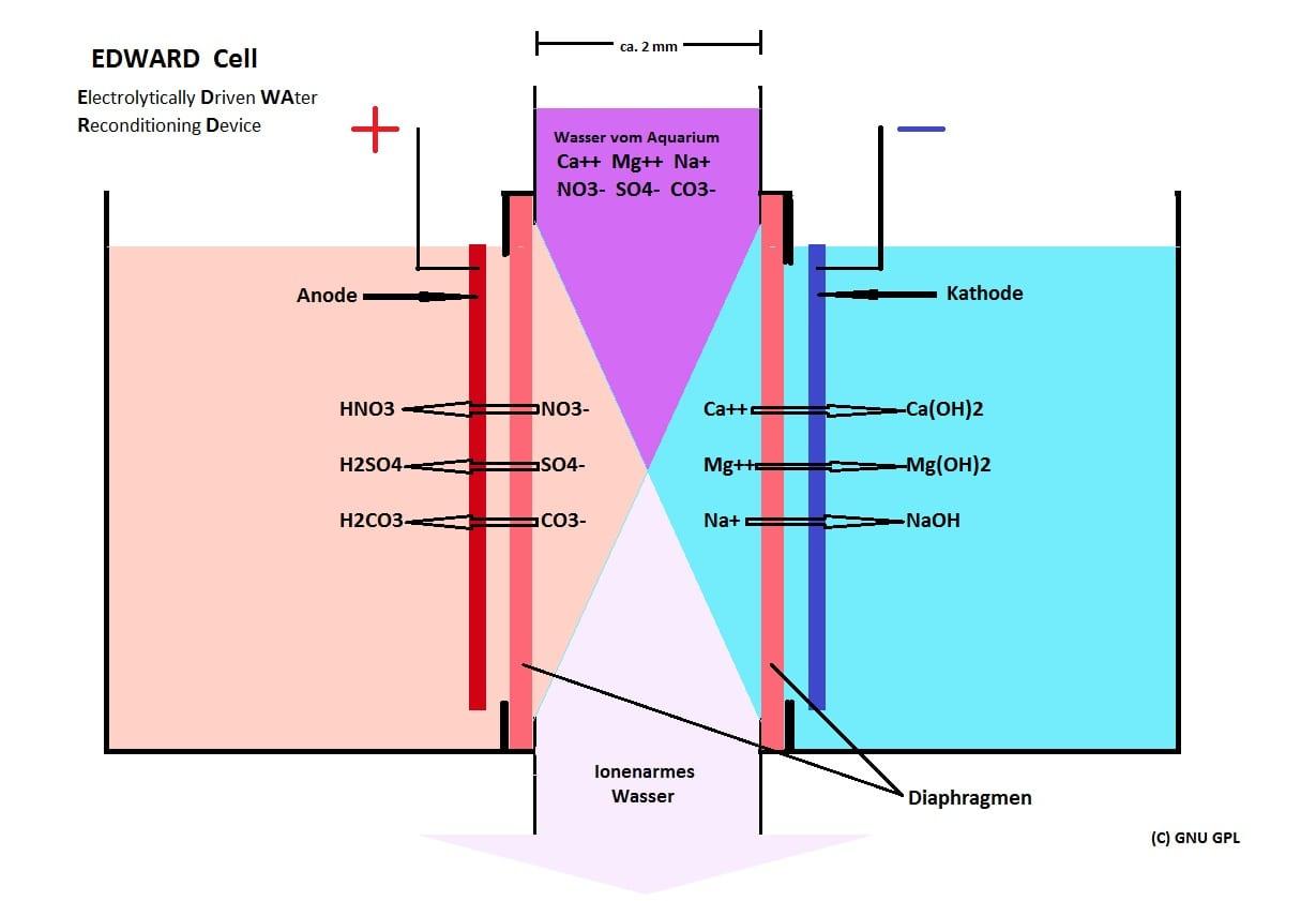 Relativ Elektrolytische Wasseraufbereitung -Ohne Wasserwechsel- Aquarium Welt MD98