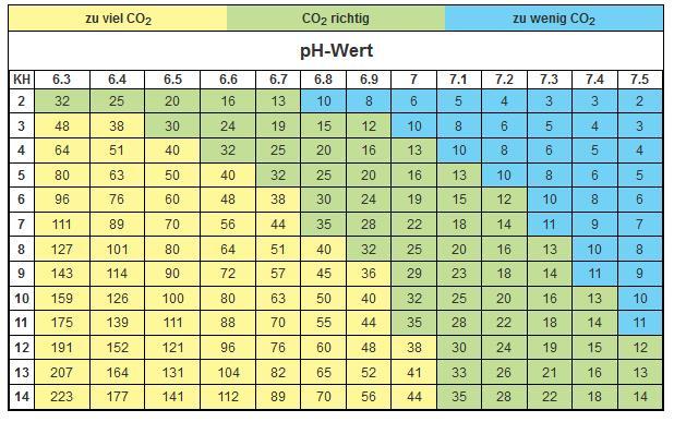 Die empfohlene Kohlendioxid-Konzentration in Abhängigkeit von ph-Wert und Karbonathärte. Hier eine Tabelle von Dennerle.